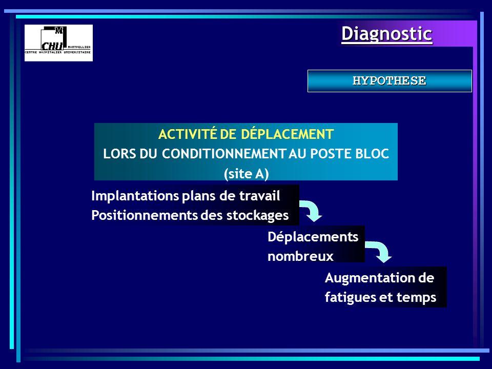 HYPOTHESE ACTIVITÉ DE DÉPLACEMENT LORS DU CONDITIONNEMENT AU POSTE BLOC (site A) Implantations plans de travail Positionnements des stockages Déplacem