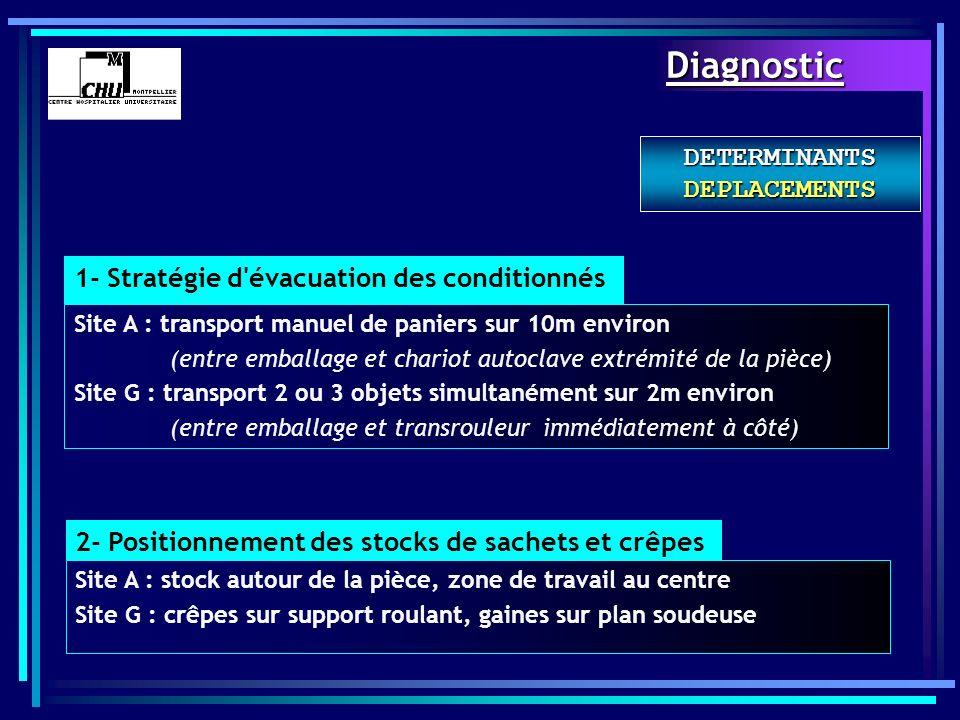 DETERMINANTS DEPLACEMENTS 1- Stratégie d'évacuation des conditionnés Site A : transport manuel de paniers sur 10m environ (entre emballage et chariot