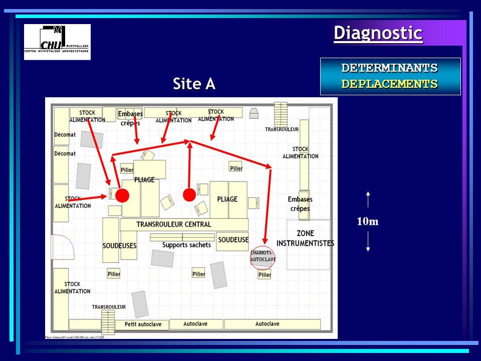 DETERMINANTS DEPLACEMENTS Site A 10mDiagnostic