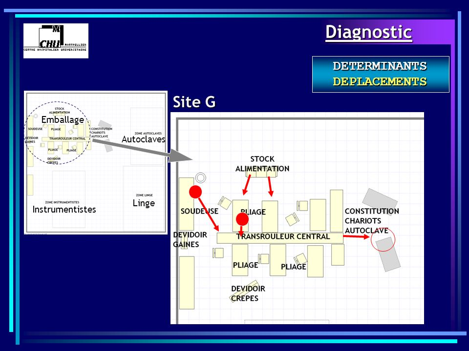 Site G Instrumentistes Linge Autoclaves Emballage Diagnostic DETERMINANTS DEPLACEMENTS