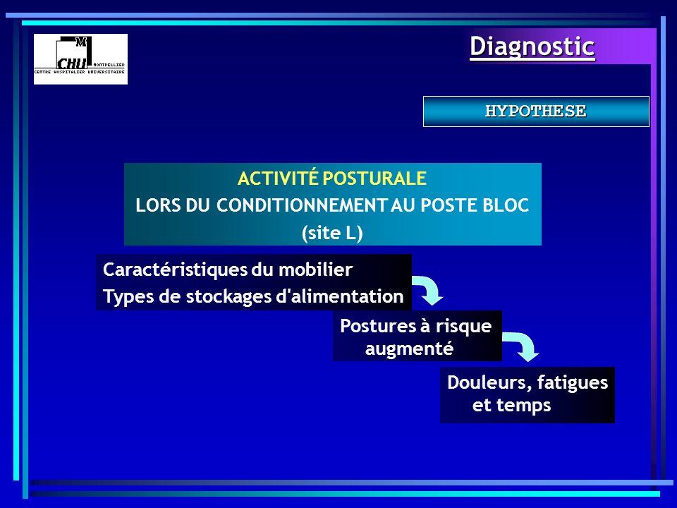 ACTIVITÉ POSTURALE LORS DU CONDITIONNEMENT AU POSTE BLOC (site L) Caractéristiques du mobilier Types de stockages d'alimentation Postures à risque aug