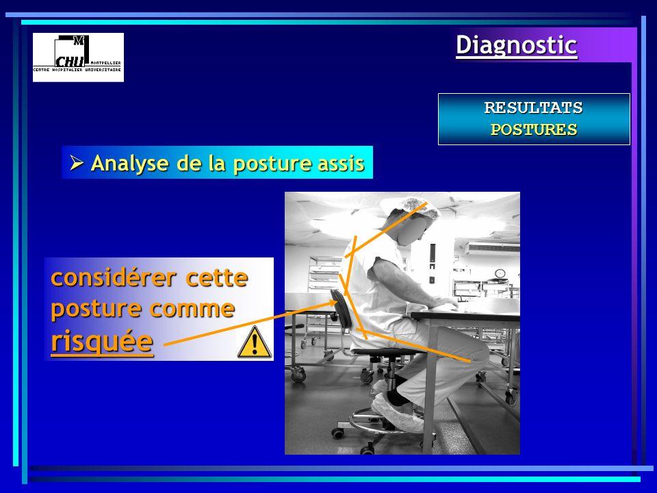 RESULTATS POSTURES Analyse de la posture assis Analyse de la posture assis considérer cette posture comme risquée Diagnostic