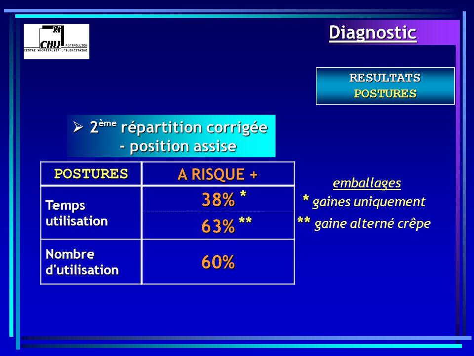 RESULTATS POSTURES POSTURES A RISQUE + Temps utilisation 38%63% Nombre d'utilisation 60% 2 ème répartition corrigée - position assise 2 ème répartitio
