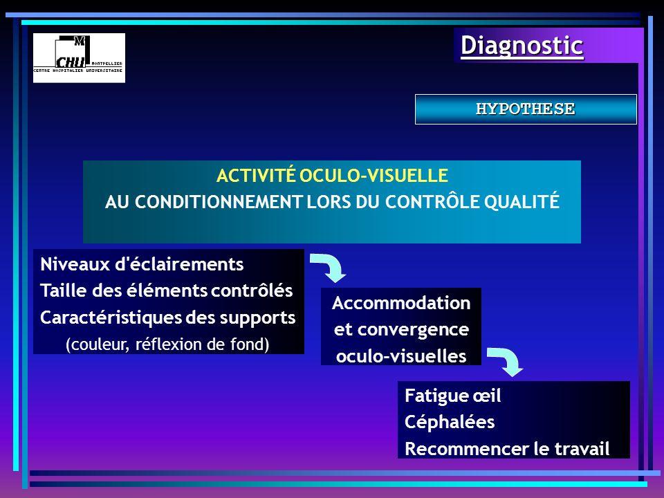 ACTIVITÉ OCULO-VISUELLE AU CONDITIONNEMENT LORS DU CONTRÔLE QUALITÉ Niveaux d'éclairements Taille des éléments contrôlés Caractéristiques des supports