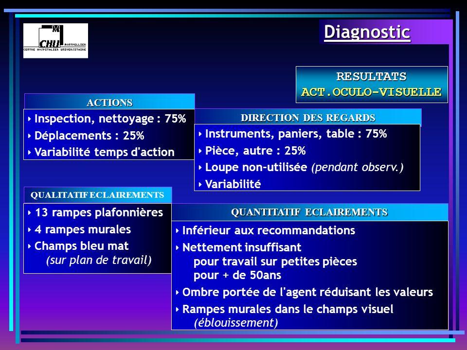 RESULTATS ACT.OCULO-VISUELLE ACTIONS Inspection, nettoyage : 75% Déplacements : 25% Variabilité temps d'action DIRECTION DES REGARDS Instruments, pani