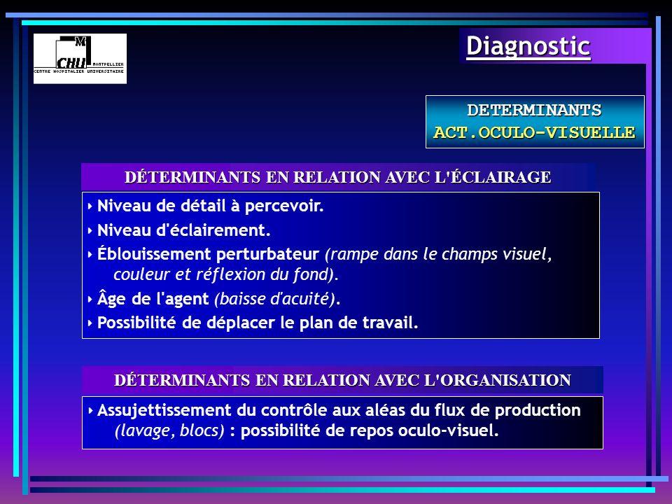 DÉTERMINANTS EN RELATION AVEC L'ÉCLAIRAGE DETERMINANTS ACT.OCULO-VISUELLE Niveau de détail à percevoir. Niveau d'éclairement. Éblouissement perturbate