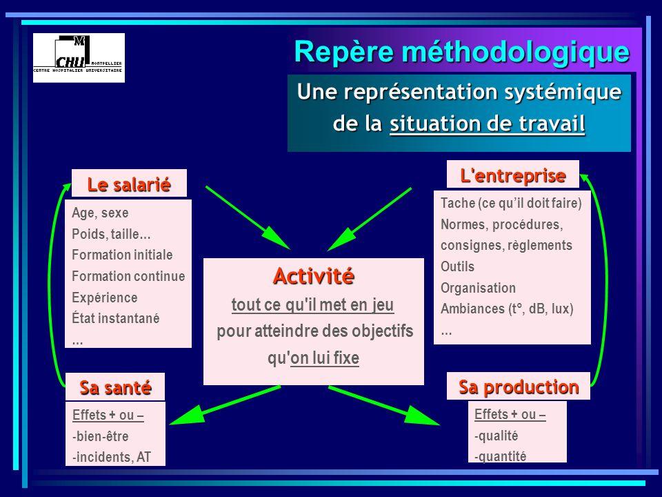 Repère méthodologique Une représentation systémique de la situation de travail Activité tout ce qu'il met en jeu pour atteindre des objectifs qu'on lu