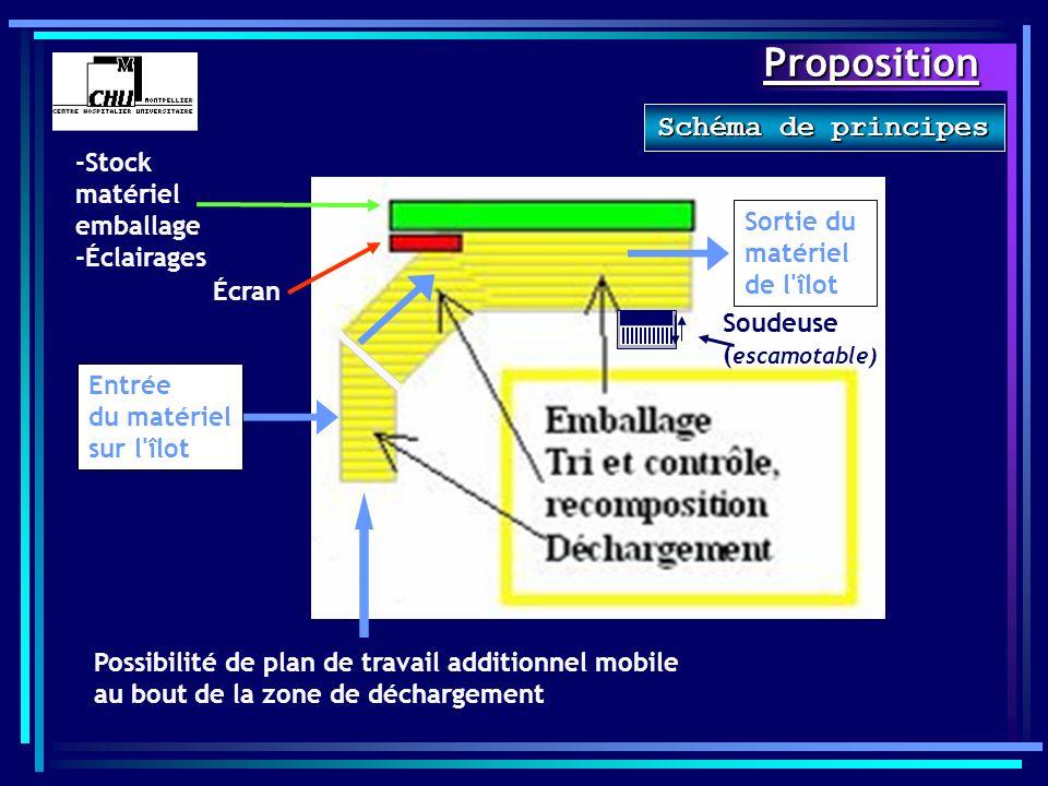 Proposition Écran -Stock matériel emballage -Éclairages Entrée du matériel sur l'îlot Sortie du matériel de l'îlot Possibilité de plan de travail addi