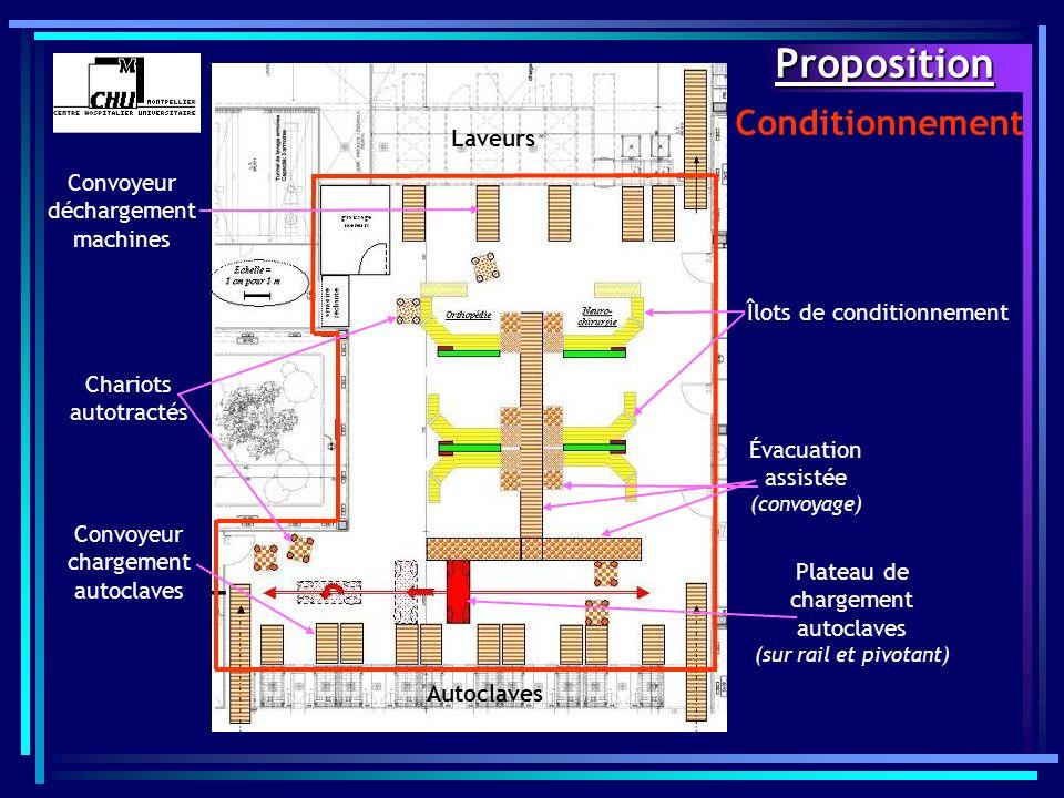 Proposition Conditionnement Îlots de conditionnement Évacuation assistée (convoyage) Plateau de chargement autoclaves (sur rail et pivotant) Convoyeur