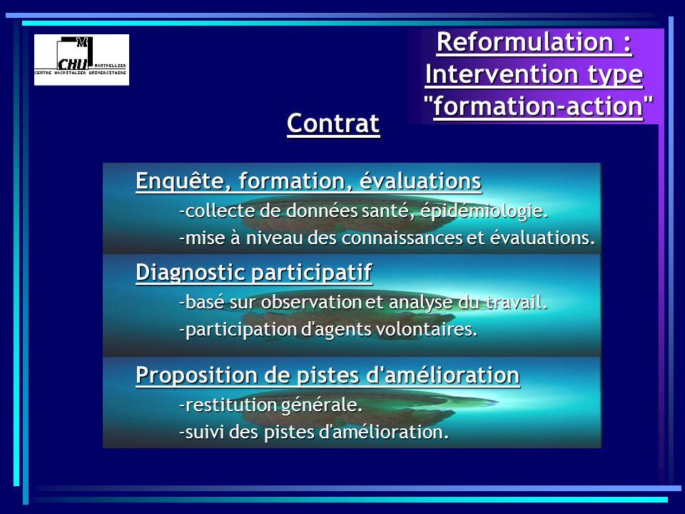 Améliorer les conditions de réalisation du travail -santé des agents (aspects positifs, incidents, accidents) -efficacité pour l entreprise (production - qualité, quantité) (production - qualité, quantité) Objectif d intervention en conciliant :