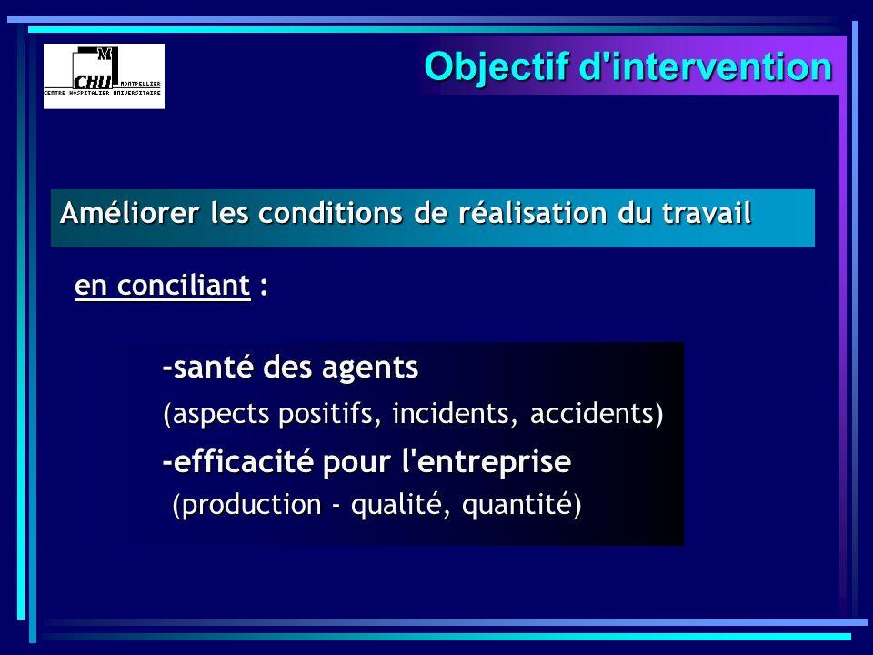 Améliorer les conditions de réalisation du travail -santé des agents (aspects positifs, incidents, accidents) -efficacité pour l'entreprise (productio