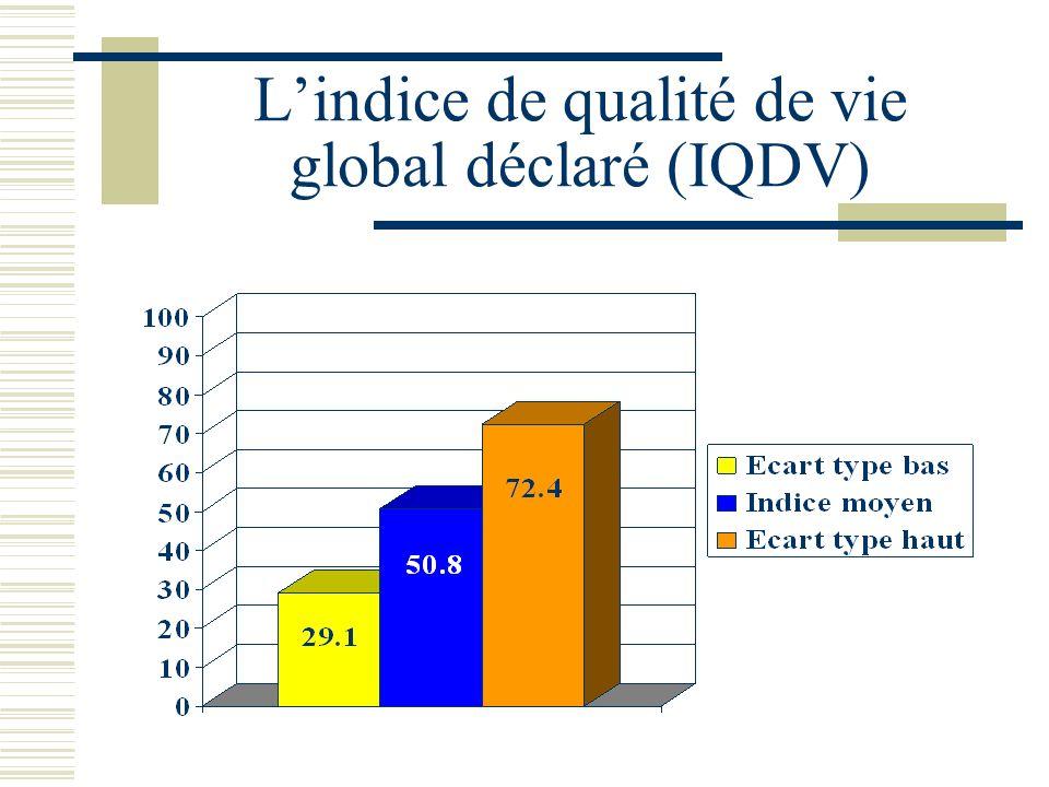 Lindice de qualité de vie global déclaré (IQDV)