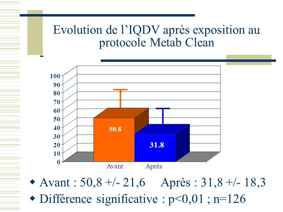 Evolution de lIQDV après exposition au protocole Metab Clean Avant : 50,8 +/- 21,6 Après : 31,8 +/- 18,3 Différence significative : p<0,01 ; n=126 50.8 31.8 0 10 20 30 40 50 60 70 80 90 100 Avant Avant Après