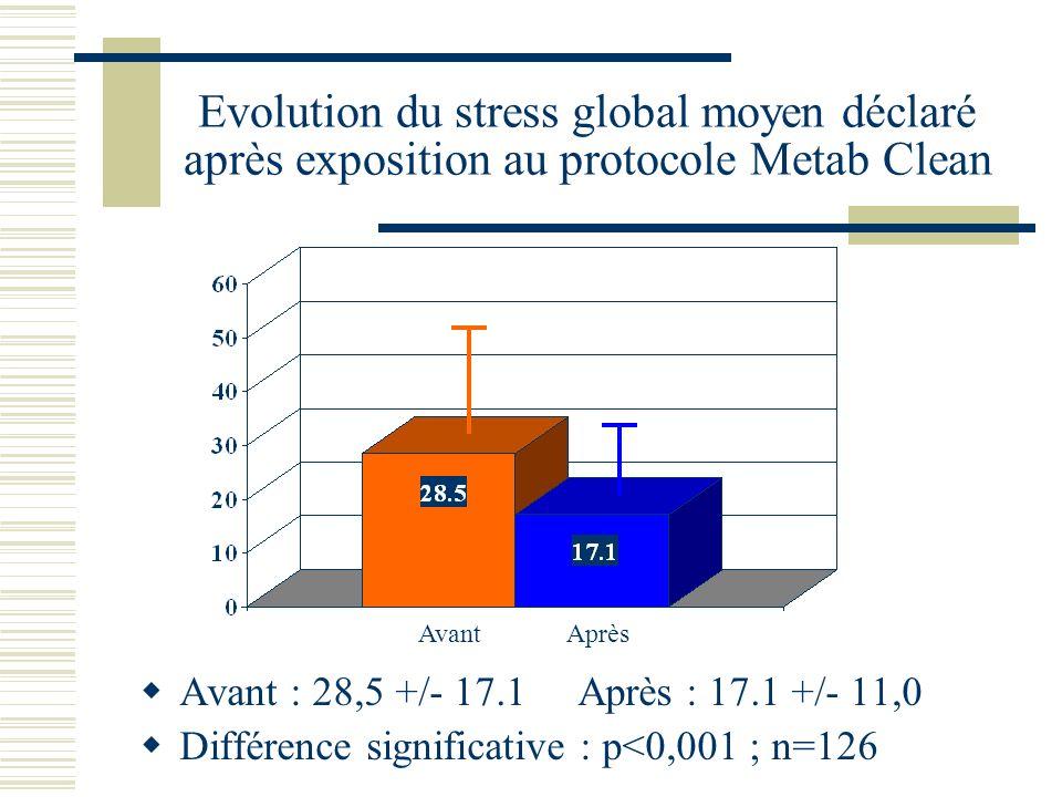Evolution du stress global moyen déclaré après exposition au protocole Metab Clean Avant : 28,5 +/- 17.1 Après : 17.1 +/- 11,0 Différence significative : p<0,001 ; n=126 Avant Après