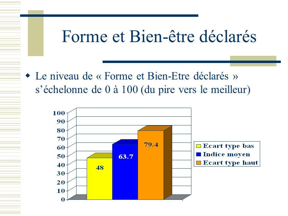 Forme et Bien-être déclarés Le niveau de « Forme et Bien-Etre déclarés » séchelonne de 0 à 100 (du pire vers le meilleur)