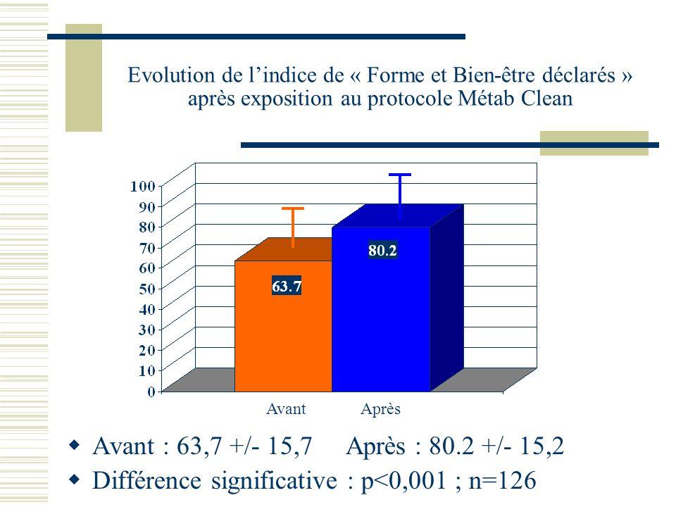 Evolution de lindice de « Forme et Bien-être déclarés » après exposition au protocole Métab Clean Avant : 63,7 +/- 15,7 Après : 80.2 +/- 15,2 Différence significative : p<0,001 ; n=126 Avant Après