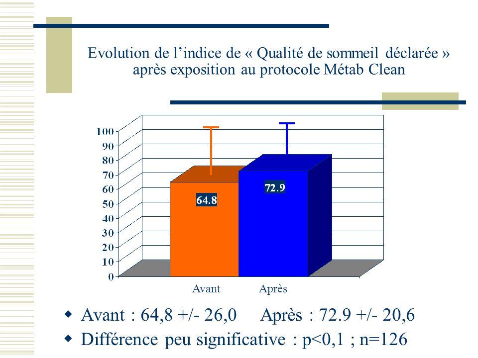 Evolution de lindice de « Qualité de sommeil déclarée » après exposition au protocole Métab Clean Avant : 64,8 +/- 26,0 Après : 72.9 +/- 20,6 Différence peu significative : p<0,1 ; n=126 Avant Après