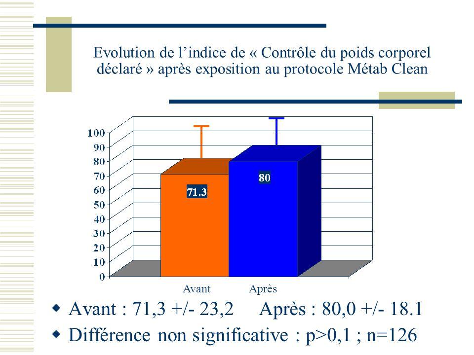 Evolution de lindice de « Contrôle du poids corporel déclaré » après exposition au protocole Métab Clean Avant : 71,3 +/- 23,2 Après : 80,0 +/- 18.1 Différence non significative : p>0,1 ; n=126 Avant Après