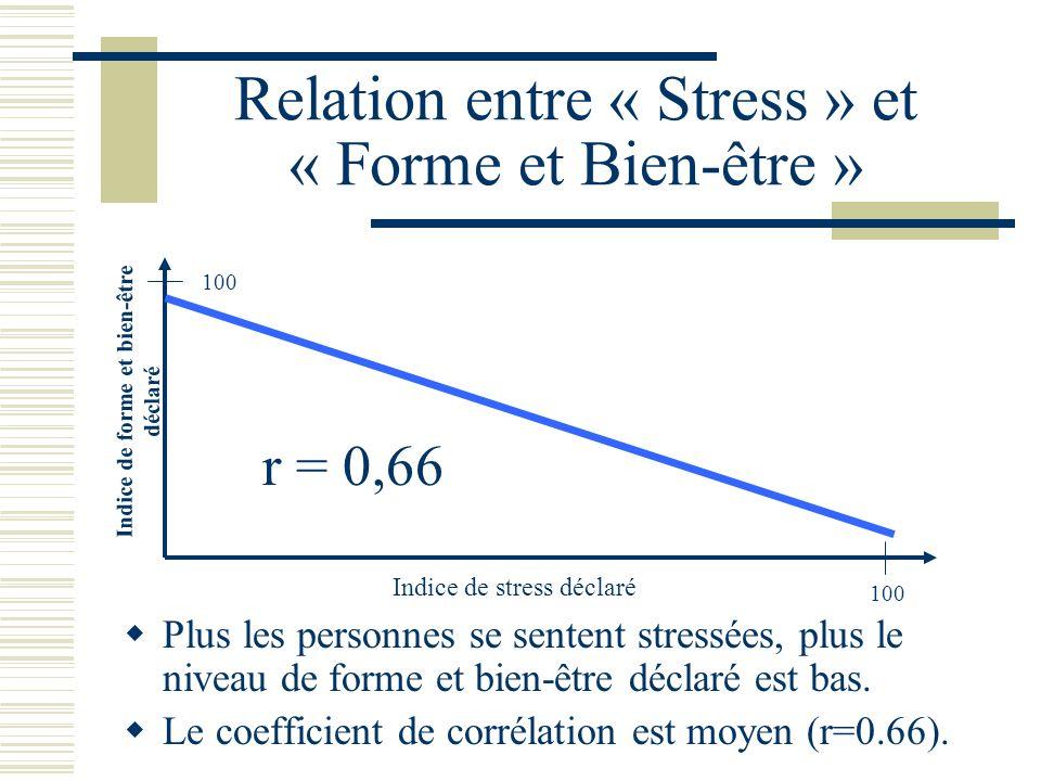Relation entre « Stress » et « Forme et Bien-être » Plus les personnes se sentent stressées, plus le niveau de forme et bien-être déclaré est bas.