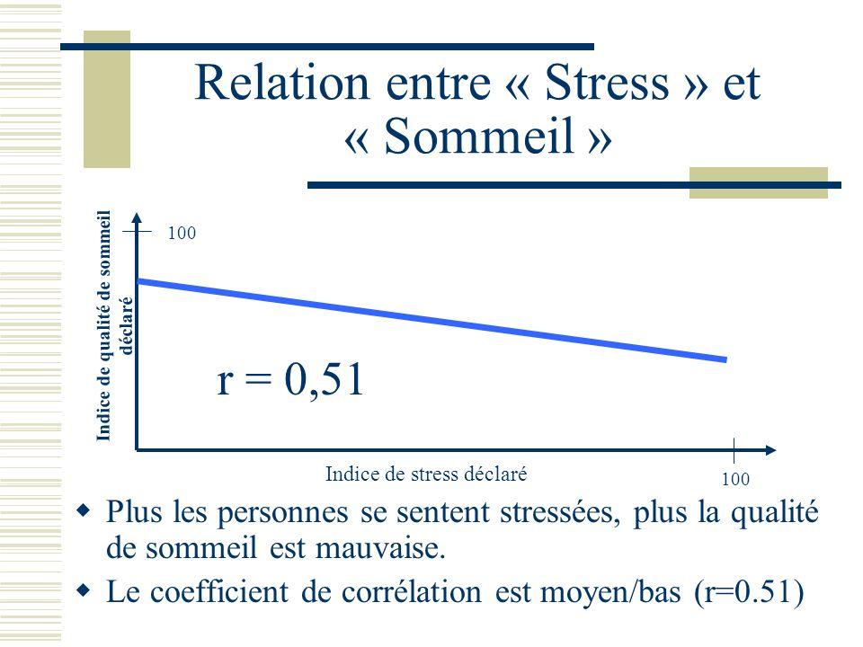 Relation entre « Stress » et « Sommeil » Plus les personnes se sentent stressées, plus la qualité de sommeil est mauvaise.