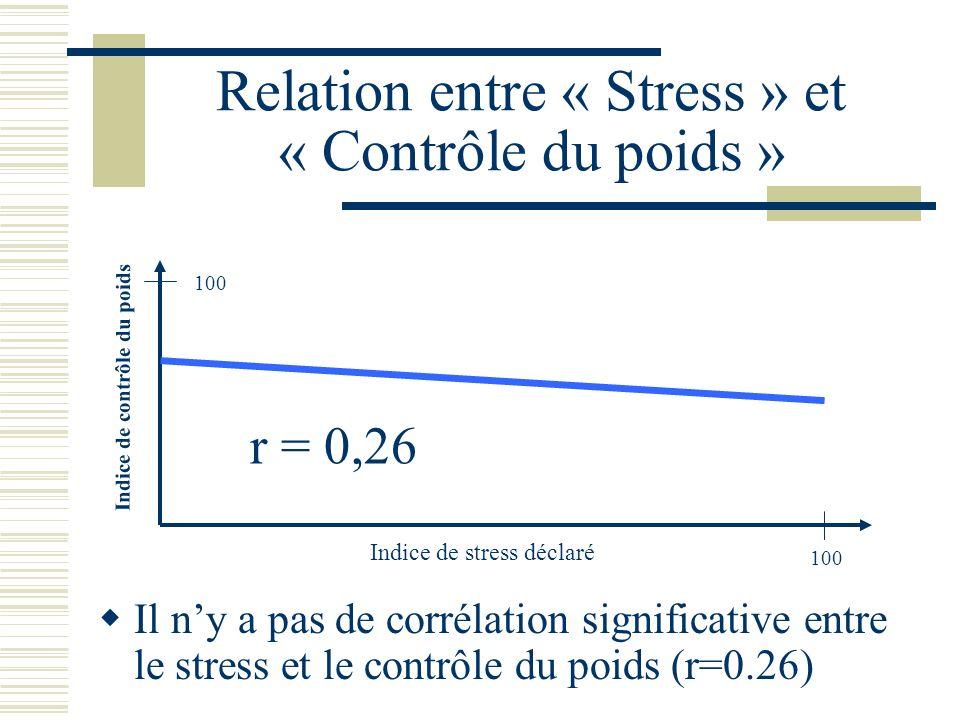 Relation entre « Stress » et « Contrôle du poids » Il ny a pas de corrélation significative entre le stress et le contrôle du poids (r=0.26) Indice de stress déclaré Indice de contrôle du poids 100 r = 0,26