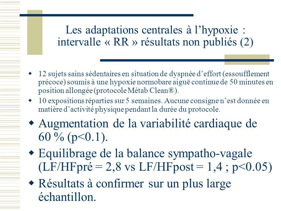 Les adaptations centrales à lhypoxie : intervalle « RR » résultats non publiés (2) 12 sujets sains sédentaires en situation de dyspnée deffort (essoufflement précoce) soumis à une hypoxie normobare aiguë continue de 50 minutes en position allongée (protocole Métab Clean®).