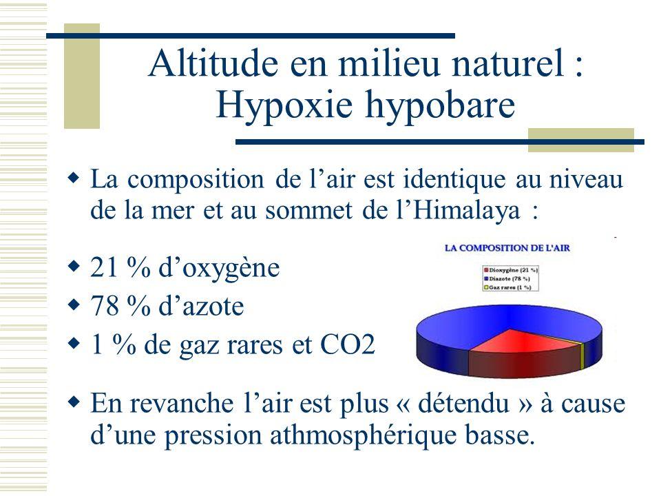 Altitude en milieu naturel : Hypoxie hypobare La composition de lair est identique au niveau de la mer et au sommet de lHimalaya : 21 % doxygène 78 % dazote 1 % de gaz rares et CO2 En revanche lair est plus « détendu » à cause dune pression athmosphérique basse.