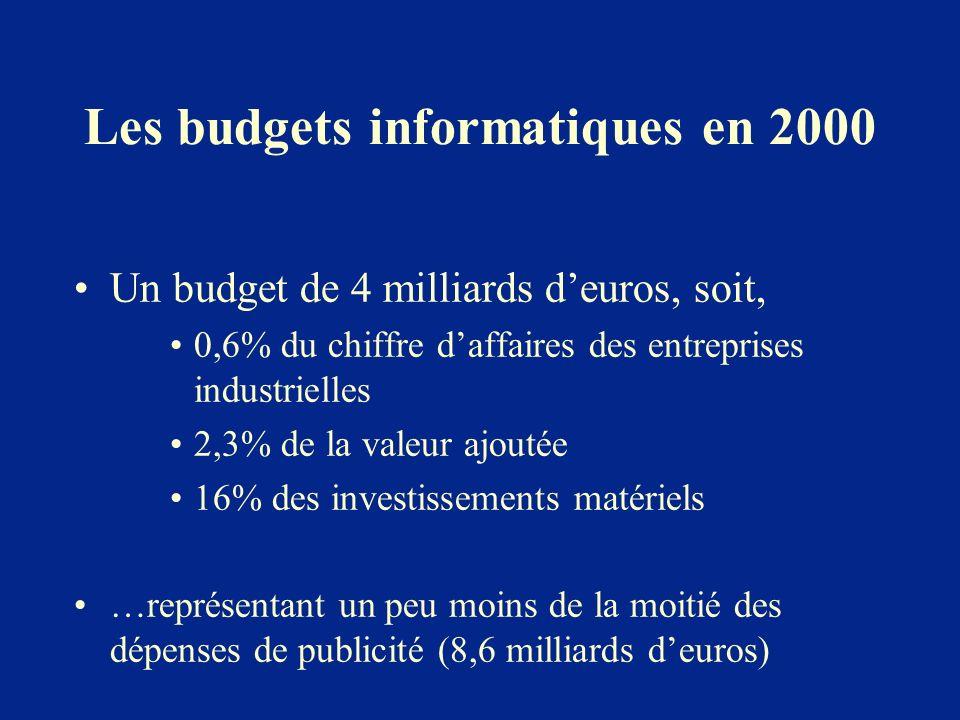 Les budgets informatiques en 2000 Un budget de 4 milliards deuros, soit, 0,6% du chiffre daffaires des entreprises industrielles 2,3% de la valeur ajo