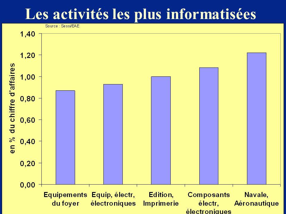 Les activités les plus informatisées