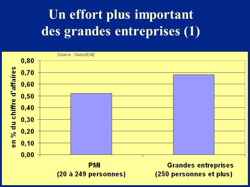 Un effort plus important des grandes entreprises (1)