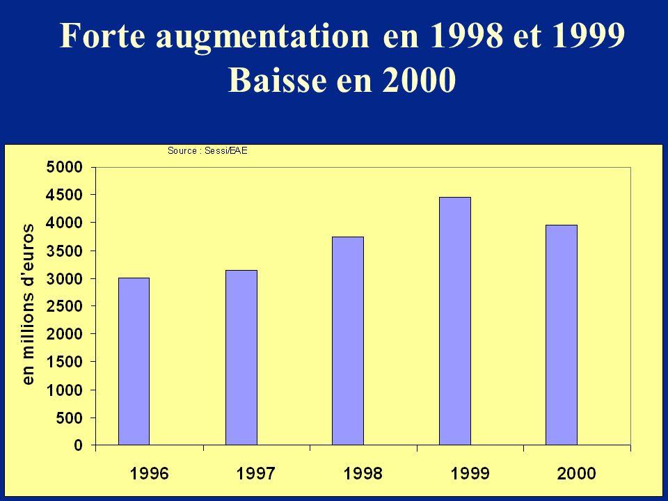 Forte augmentation en 1998 et 1999 Baisse en 2000