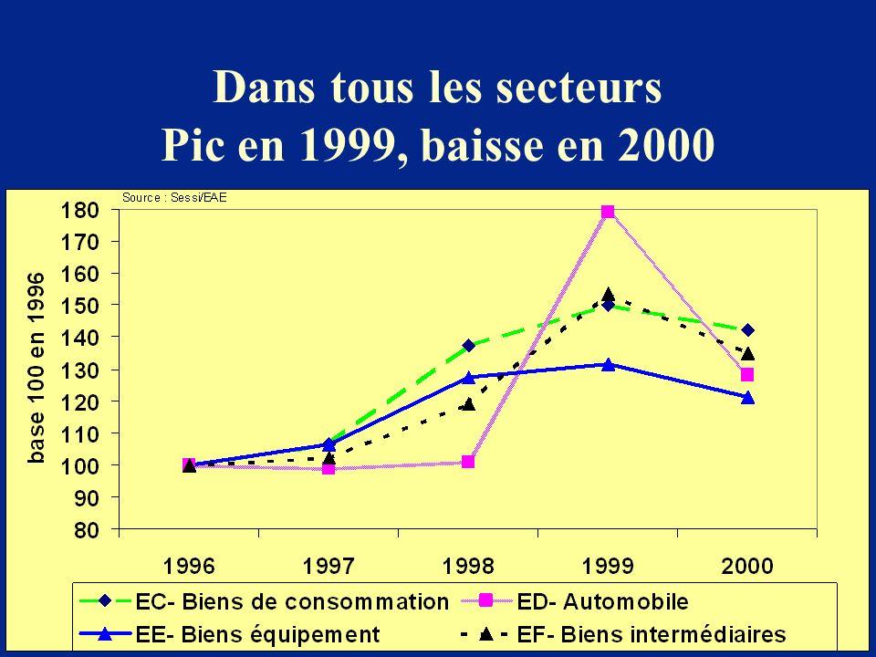 Dans tous les secteurs Pic en 1999, baisse en 2000