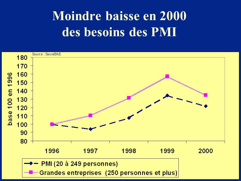 Moindre baisse en 2000 des besoins des PMI
