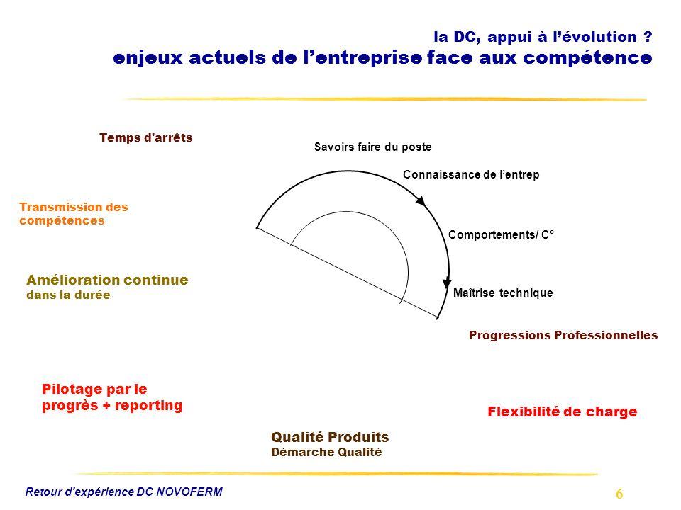 6 Retour d'expérience DC NOVOFERM la DC, appui à lévolution ? enjeux actuels de lentreprise face aux compétence Comportements/ C° Maîtrise technique C