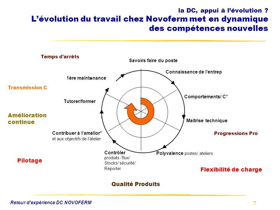 7 Retour d'expérience DC NOVOFERM la DC, appui à lévolution ? Lévolution du travail chez Novoferm met en dynamique des compétences nouvelles Savoirs f