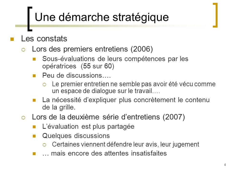 4 Une démarche stratégique Les constats Lors des premiers entretiens (2006) Sous-évaluations de leurs compétences par les opératrices (55 sur 60) Peu de discussions….