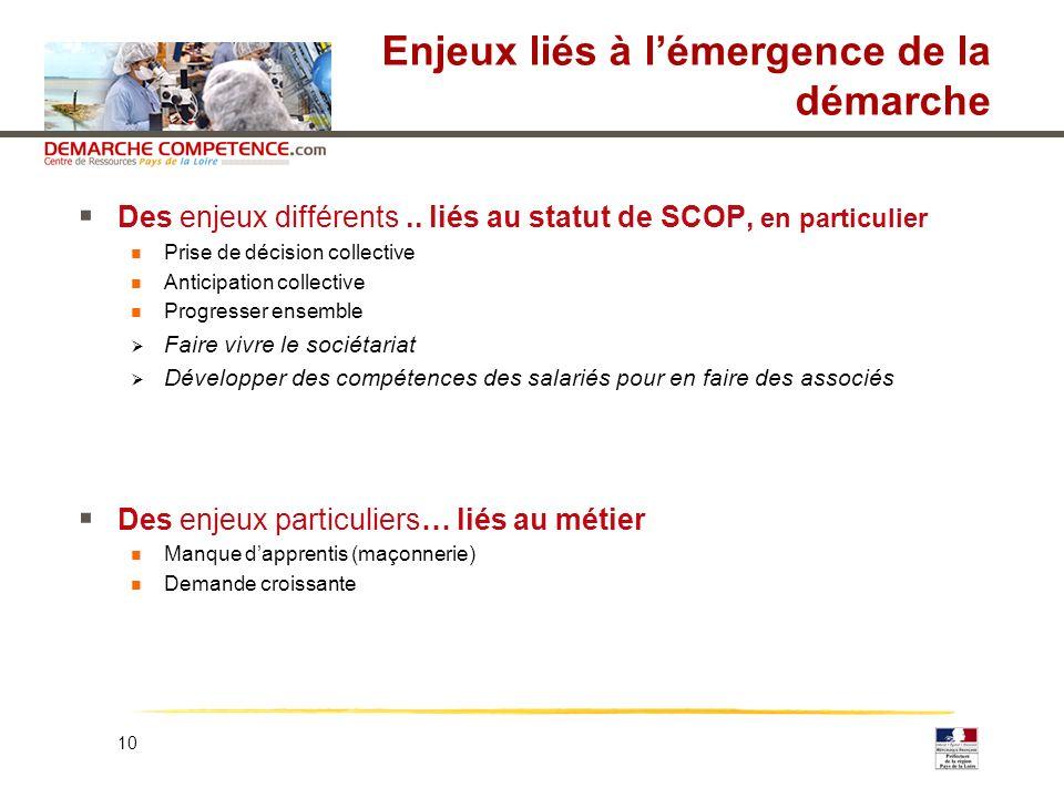 10 Enjeux liés à lémergence de la démarche Des enjeux différents.. liés au statut de SCOP, en particulier Prise de décision collective Anticipation co