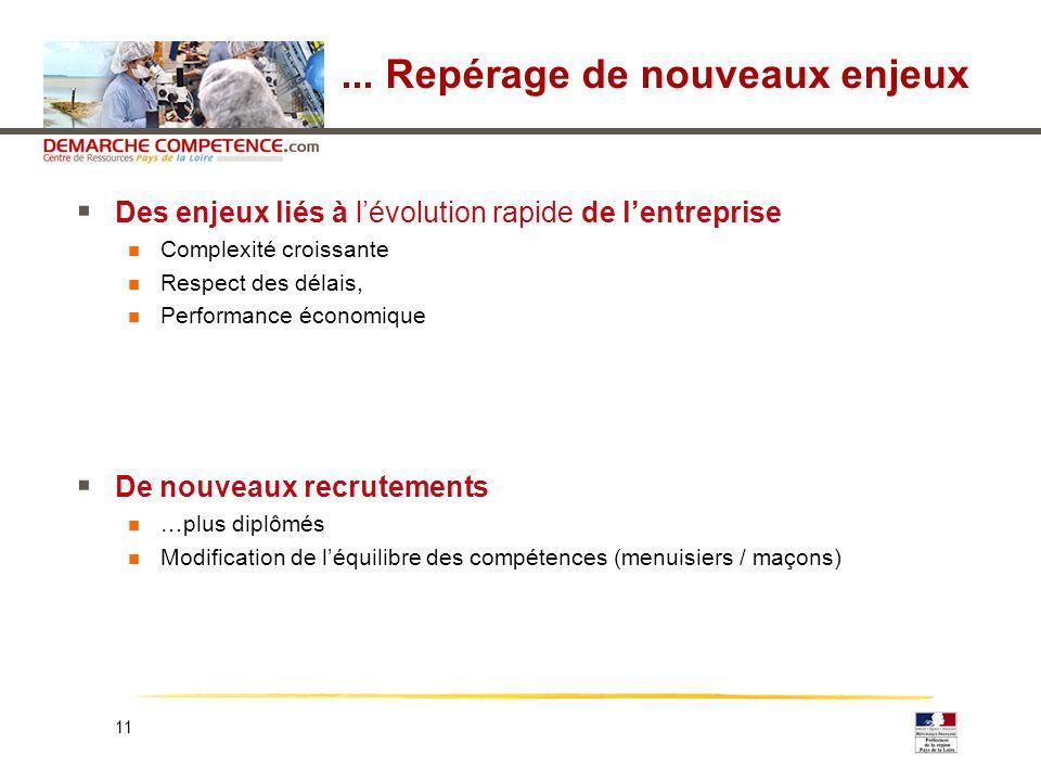 11... Repérage de nouveaux enjeux Des enjeux liés à lévolution rapide de lentreprise Complexité croissante Respect des délais, Performance économique
