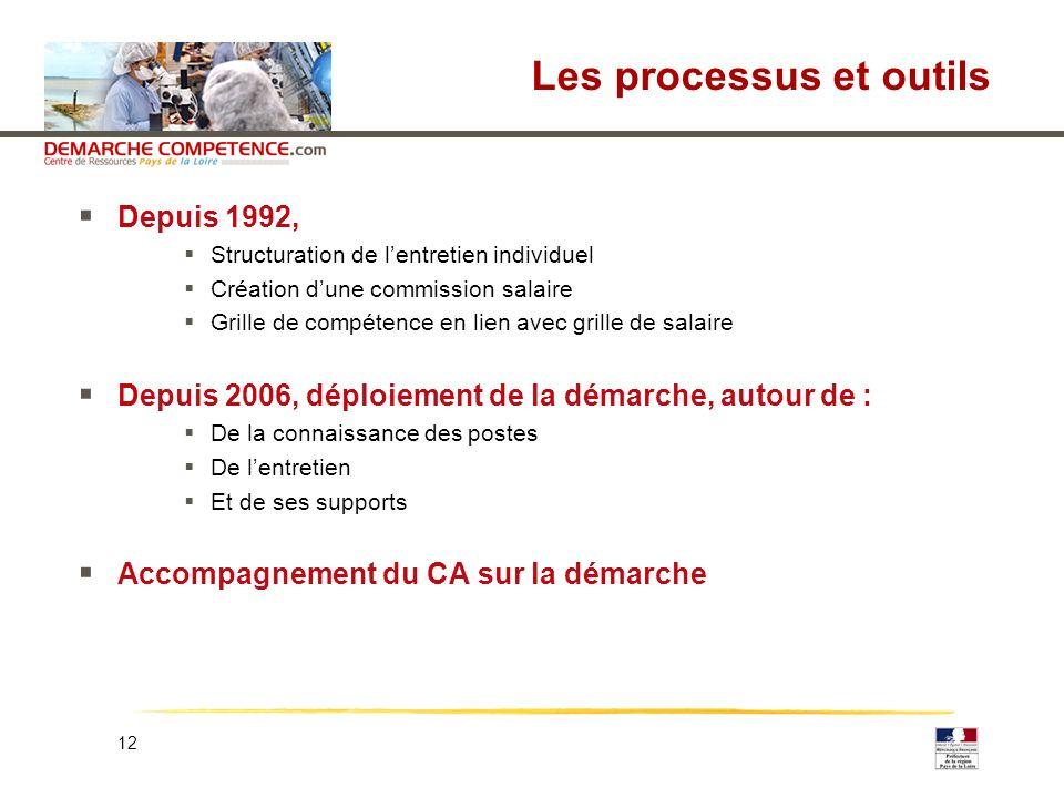 12 Les processus et outils Depuis 1992, Structuration de lentretien individuel Création dune commission salaire Grille de compétence en lien avec gril