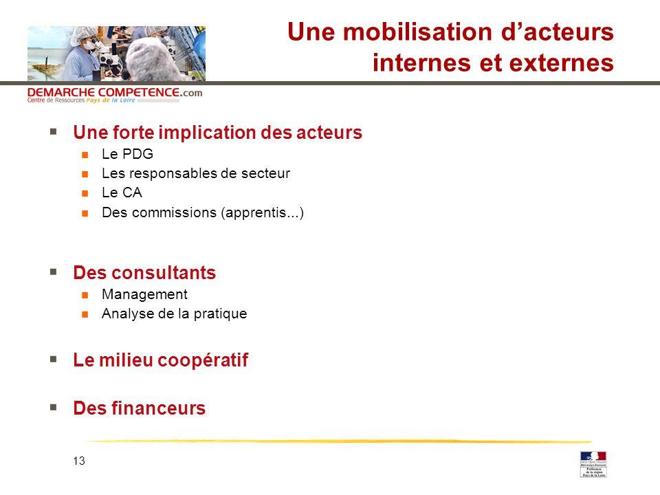 13 Une mobilisation dacteurs internes et externes Une forte implication des acteurs Le PDG Les responsables de secteur Le CA Des commissions (apprenti