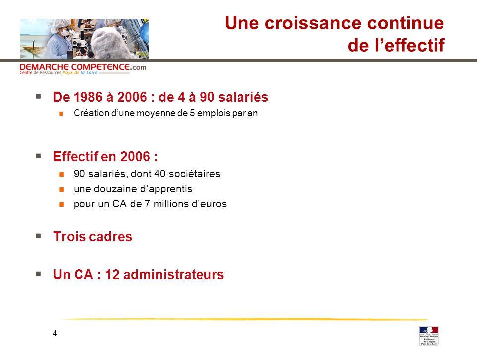 4 Une croissance continue de leffectif De 1986 à 2006 : de 4 à 90 salariés Création dune moyenne de 5 emplois par an Effectif en 2006 : 90 salariés, d