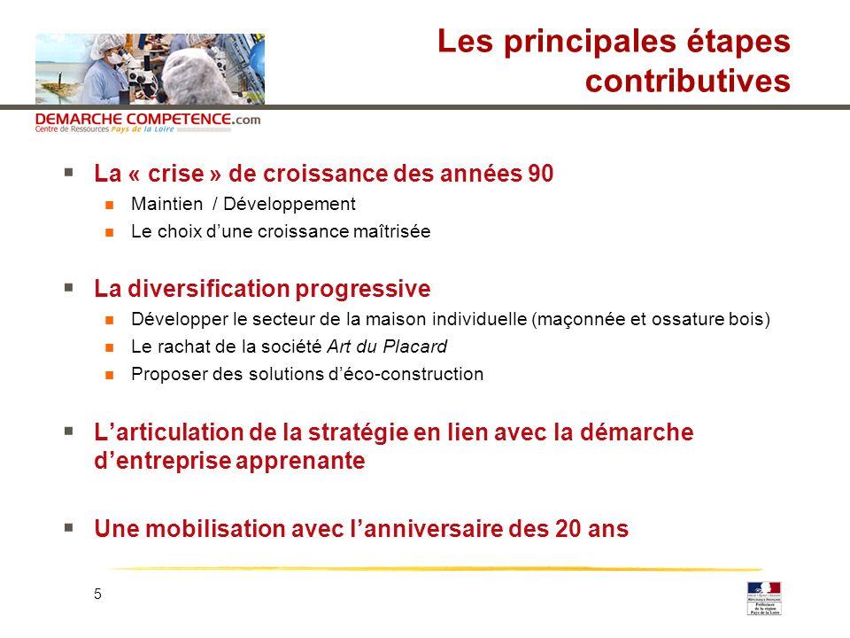 5 Les principales étapes contributives La « crise » de croissance des années 90 Maintien / Développement Le choix dune croissance maîtrisée La diversi