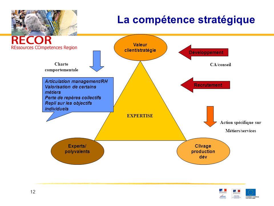 12 La compétence stratégique Experts/ polyvalents Clivage production dév Articulation management/RH Valorisation de certains métiers Perte de repères