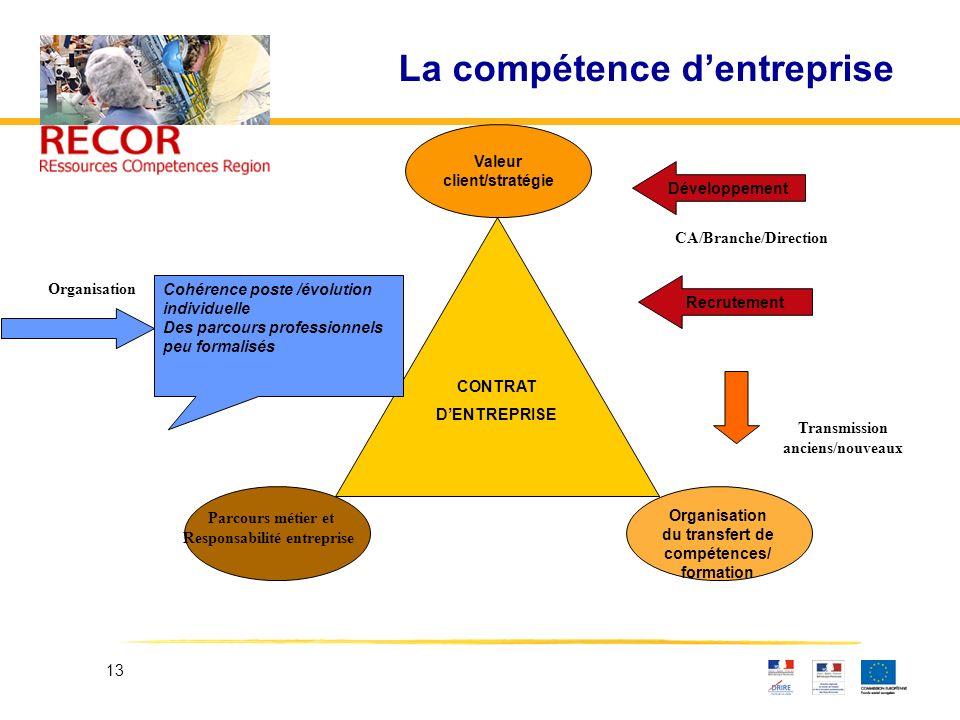 13 La compétence dentreprise Organisation du transfert de compétences/ formation Cohérence poste /évolution individuelle Des parcours professionnels p