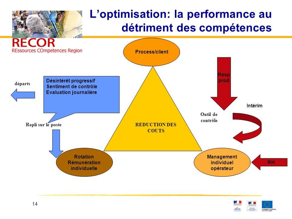 14 Loptimisation: la performance au détriment des compétences Rotation Rémunération individuelle Management individuel opérateur Désintérêt progressif