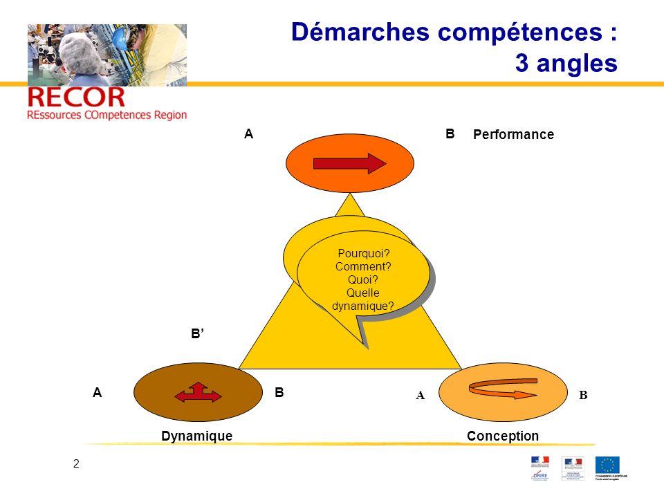 2 Démarches compétences : 3 angles Conception AB Performance Pourquoi? Comment? Quoi? Quelle dynamique? Pourquoi? Comment? Quoi? Quelle dynamique? Dyn