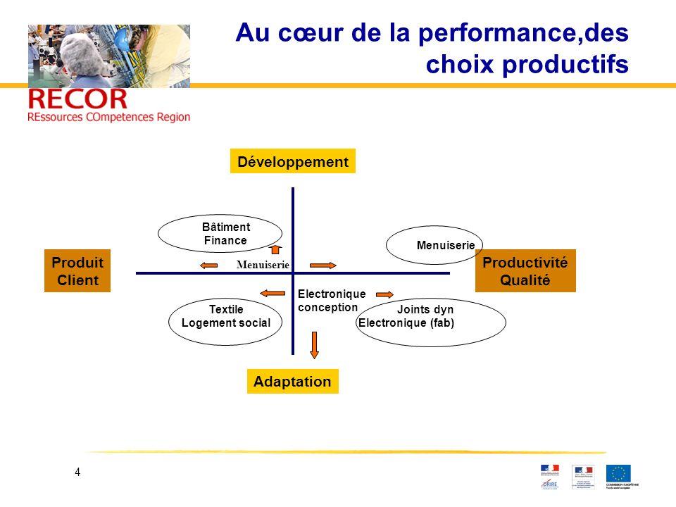 4 Au cœur de la performance,des choix productifs Développement Adaptation Produit Client Productivité Qualité Bâtiment Finance Textile Logement social