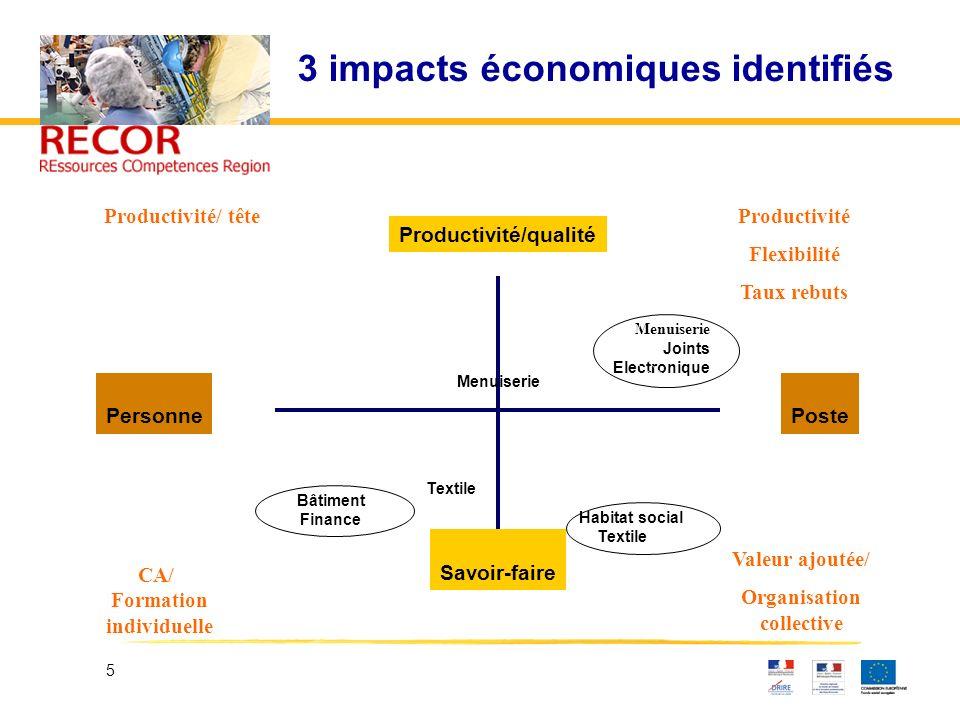 5 3 impacts économiques identifiés PersonnePoste Productivité/qualité Savoir-faire Bâtiment Finance Habitat social Textile Menuiserie Joints Electroni