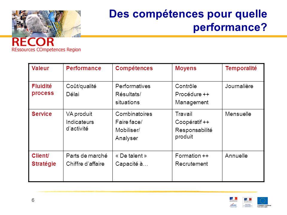 6 Des compétences pour quelle performance? ValeurPerformanceCompétencesMoyensTemporalité Fluidité process Coût/qualité Délai Performatives Résultats/
