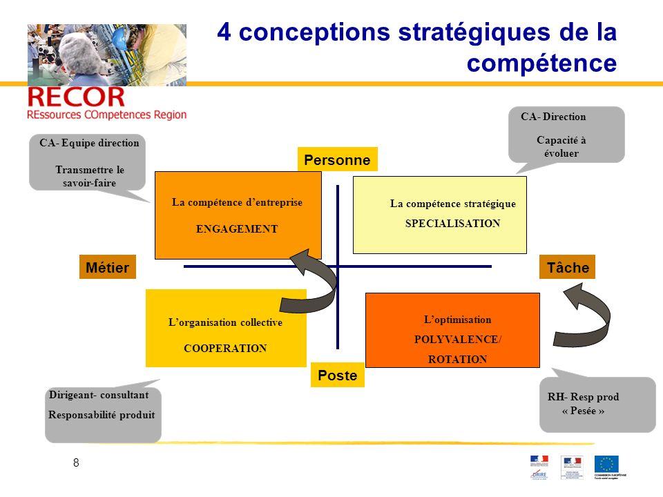 8 4 conceptions stratégiques de la compétence MétierTâche Personne Poste La compétence dentreprise ENGAGEMENT La compétence stratégique SPECIALISATION